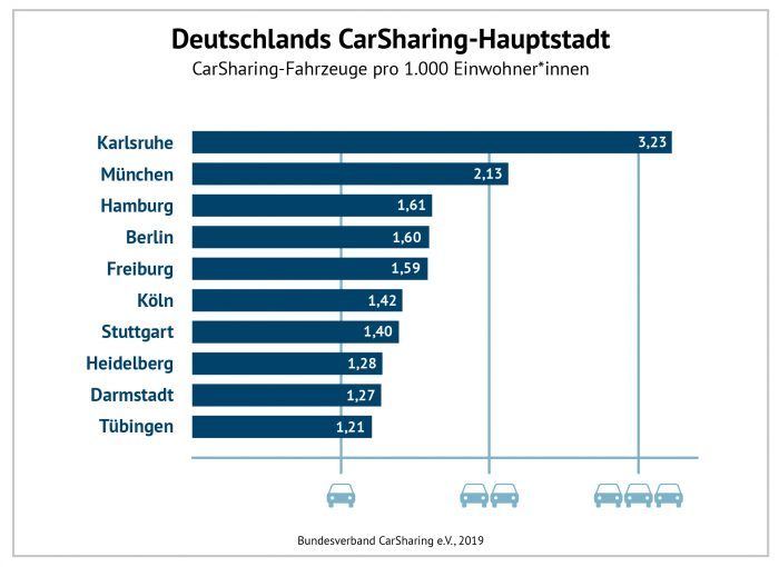 Carsharing Staedteranking HEAG book-n-drive