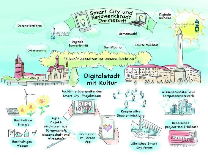 """Erfolg der Wissenschaftsstadt Darmstadt im bundesweiten BMI-Wettbewerb """"Smart Cities made in Germany"""